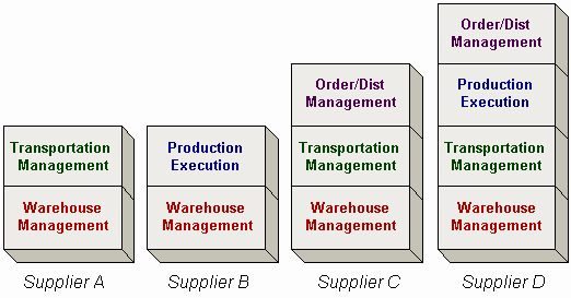 Supply Chain Execution Systems: Just another buzz word